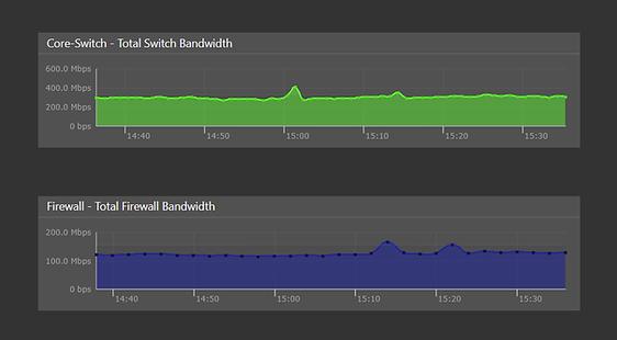 Bandwidth monitor | Bandwidth monitoring
