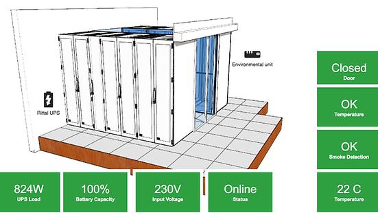 MER Ruimte monitoring | SNMP Monitoring PIM+