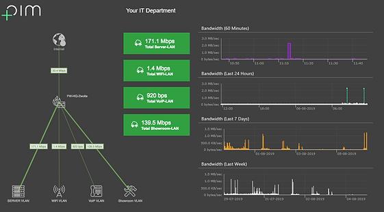 Networking dashboard | Network monitor