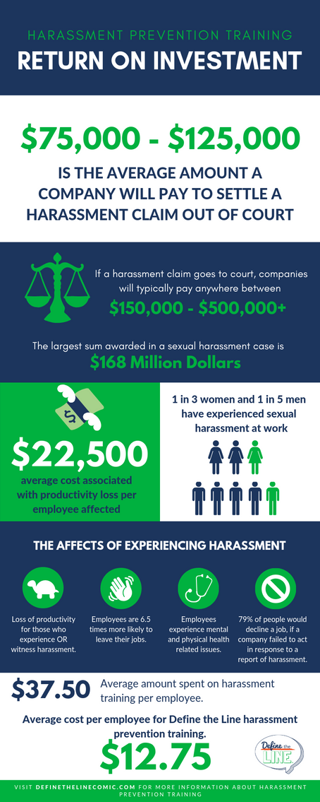 Return on investment for harassment prevention training.