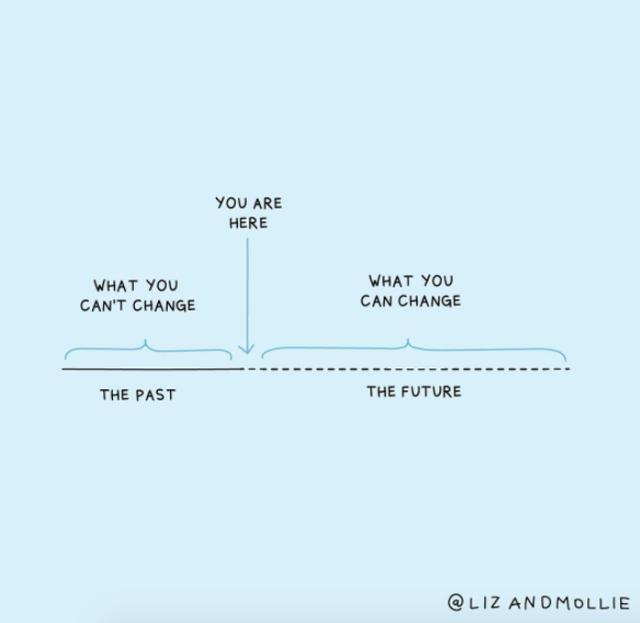 Illustration showing what you can vs. can't change (future vs. past)