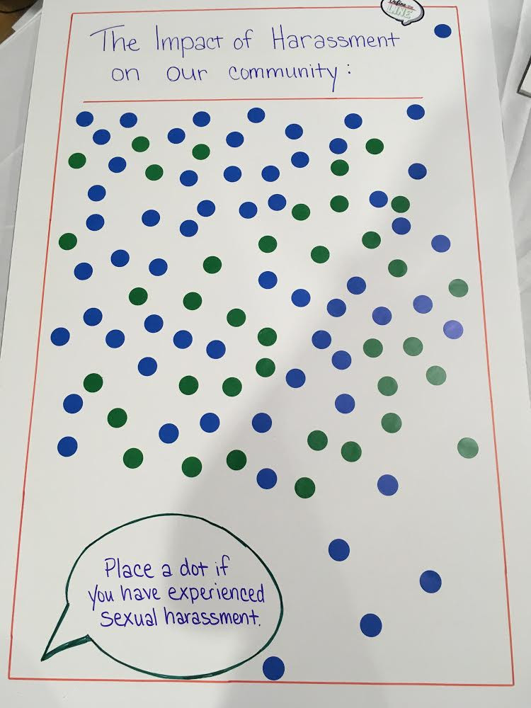 The impact of harassment on our community. Place a dot if you have experienced sexual harassment.