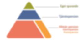 Pensionspyramiden.PNG