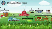 USDA Agency's and Your Farm