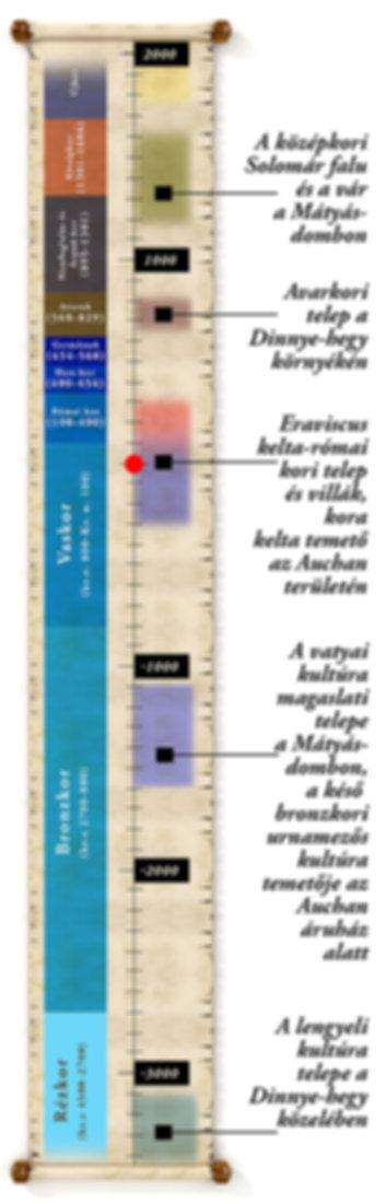 timeline solymar.jpg