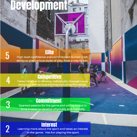 The 5 Phases of Player Development