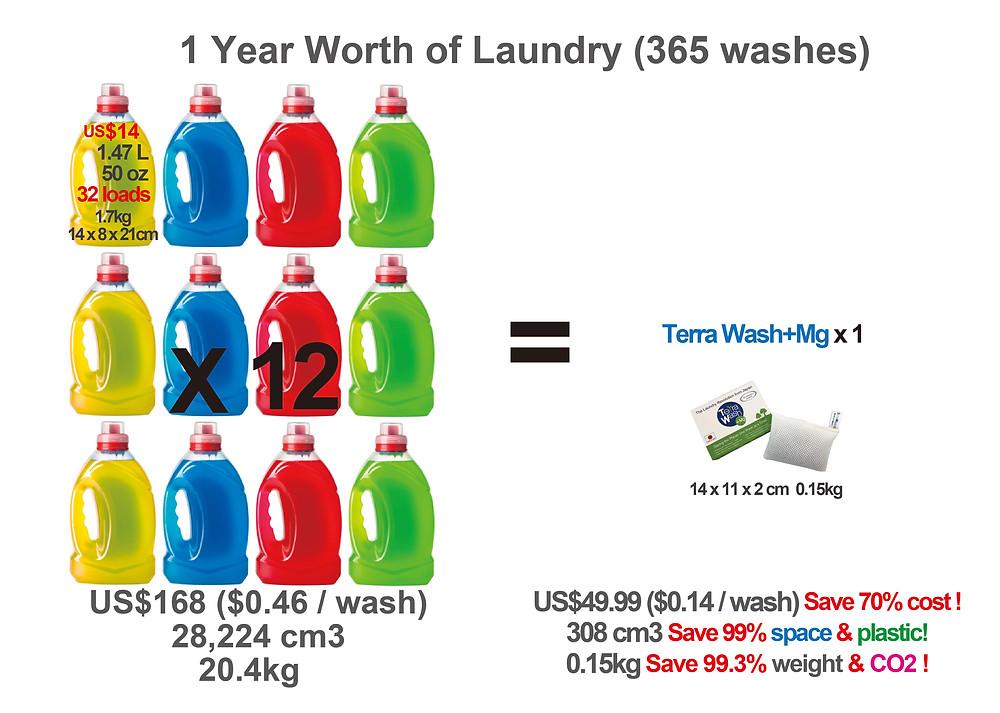 Benefit of using Terra Wash+Mg