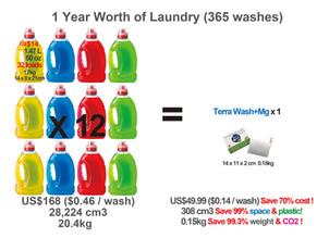 Benefits of Using Terra Wash+Mg