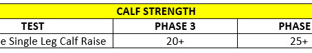 Strength Testing for Phases 3 & 4