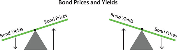 Matthew Feargrieve explains bonds and their yield curve