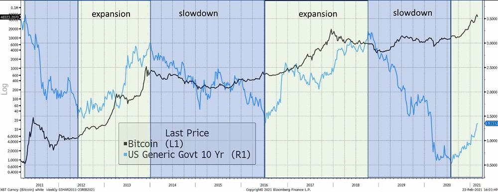 Bitcoin price and US 10 year treasury yield since 2011
