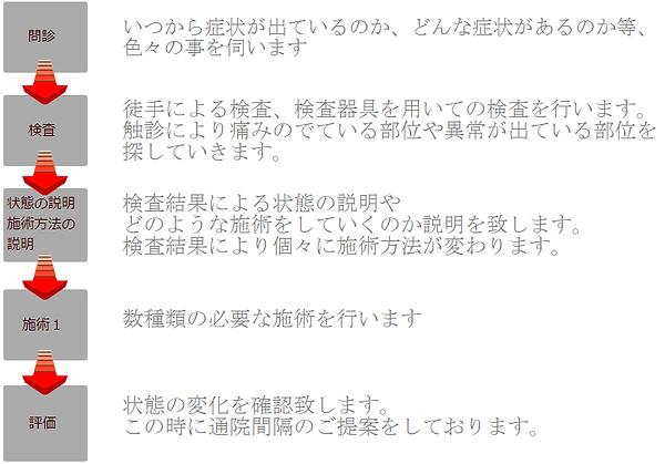 東松山市 怪我