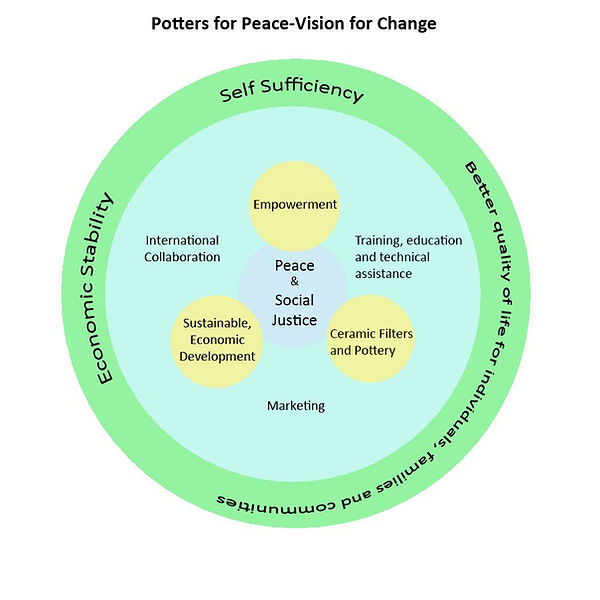 VISION FOR CHANGE circle.jpg