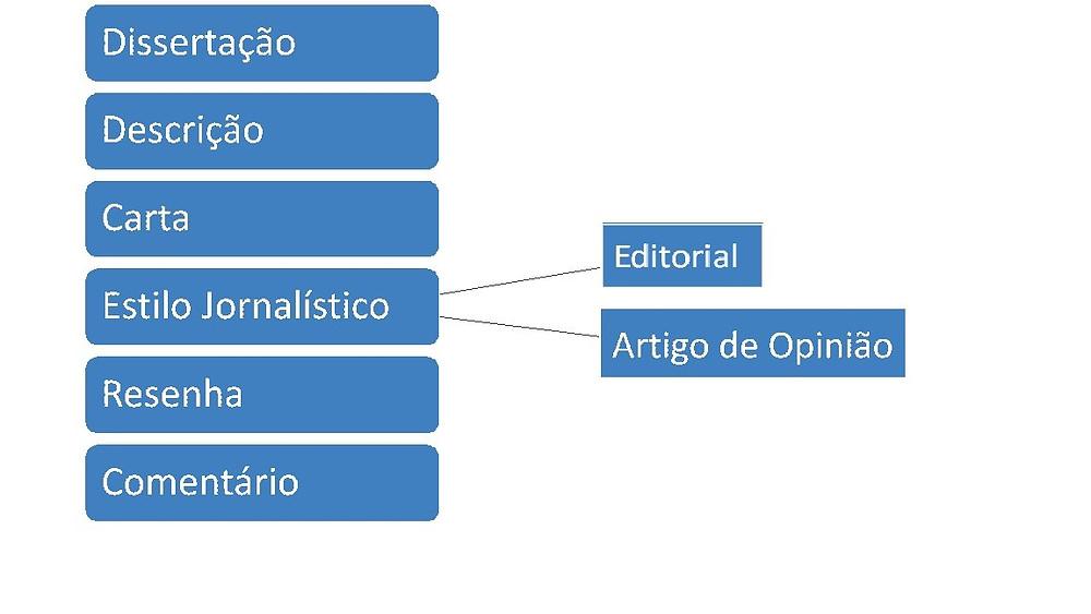 Estilos de Redação - por Maria Tereza Gomes Basile - coordenadora da Basile Estudo Orientado - Aulas Particulares