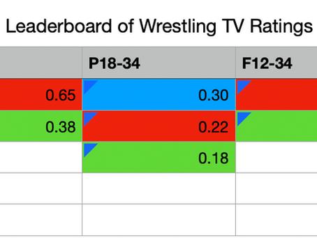 The Wrestling Ratings Leaderboard 15/08/2020