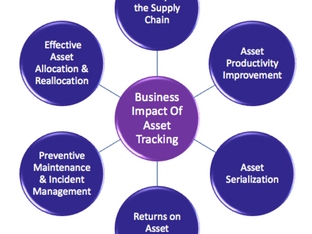Asset Tracking Business Pitch for Oil-and-gas