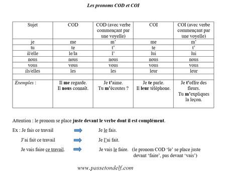 Les pronoms COD-COI
