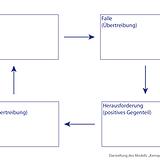 Darstellung Kernquadrat