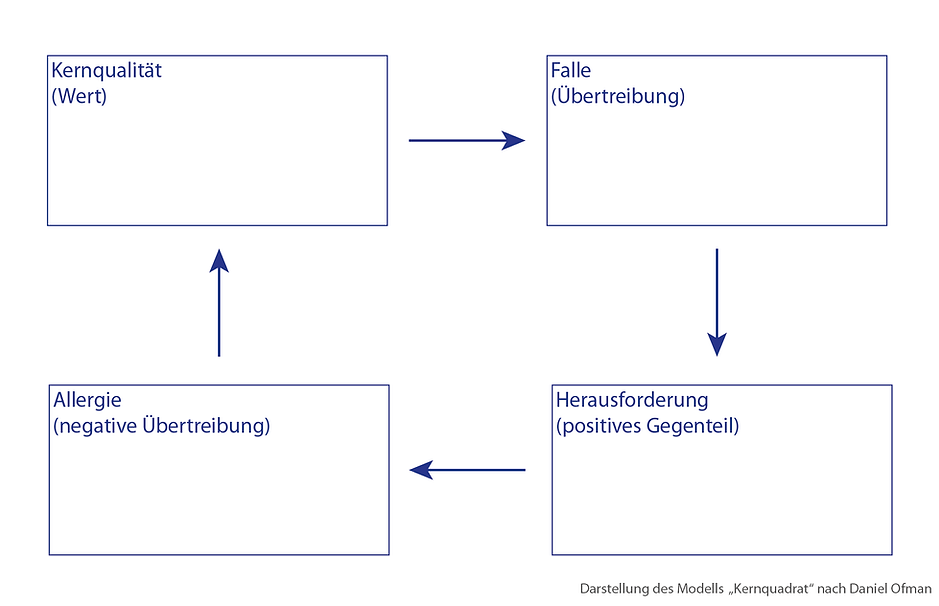 200320_Kernquadrat_Darstellung.png