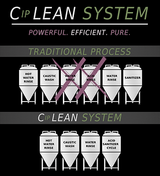 CIP Lean System.png