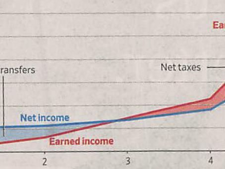 U.S. Income Inequality Blog