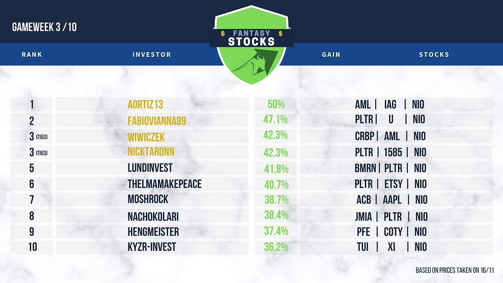 Fantasy Sports Fantasy Stocks