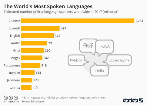 most widely spoken languages 2017.jpeg