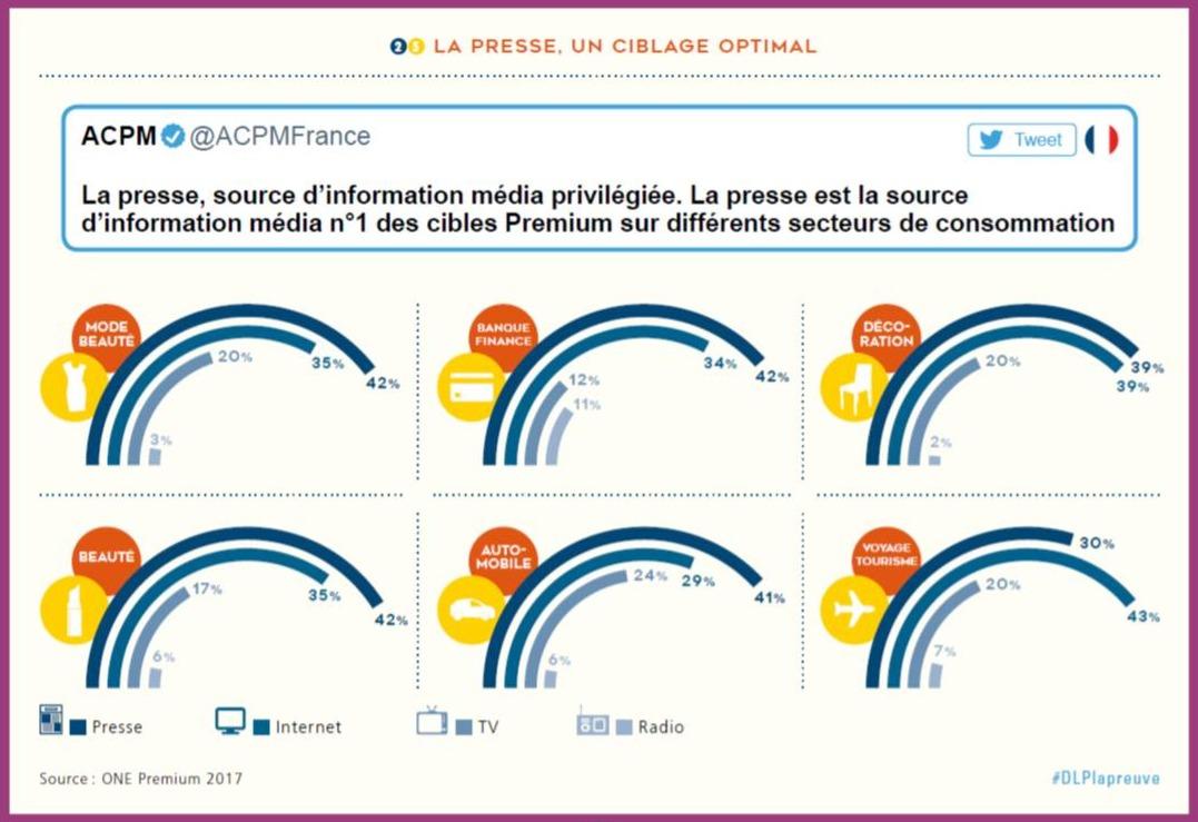 Cibles Premium ACPM La Preuve 2019