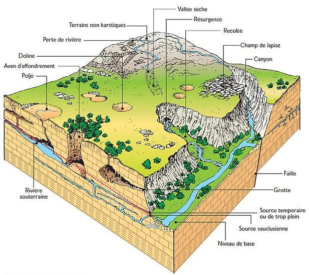 Sources, Failles telluriques, Géobiologie