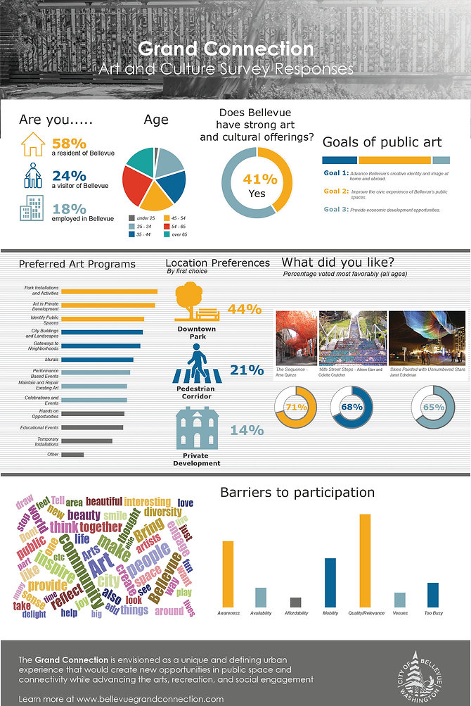 Art and Culture Survey Results