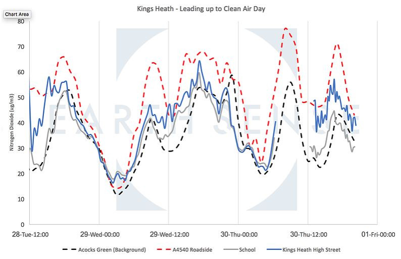 A graph showing the changing concentrations of NO2 on King's Heath High Street