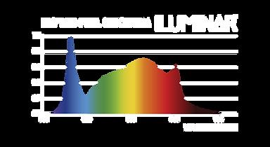 ILUMINAR-LED-Spectrum.png