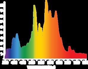 ILUMINAR 630 DE CMH 3K Spectrum.png
