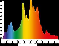 ILUMINAR-spectrum-LAMP-315W-3K.png