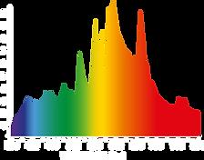 ILUMINAR-spectrum-LAMP-CMH-3KRed.png
