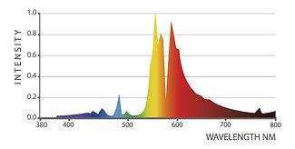 DE-HPS-1000W-240-277V-Spectrum.jpg
