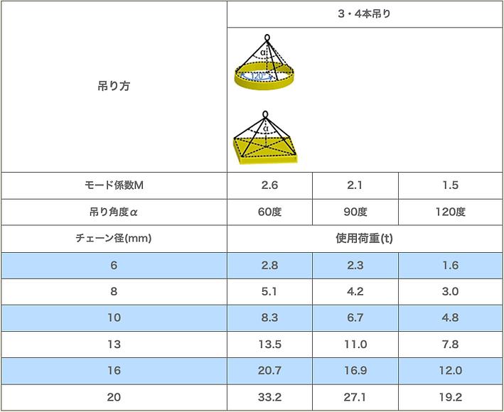 吊り方による使用荷重限度一覧表2.png