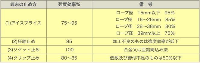 主な端末加工の止め方表
