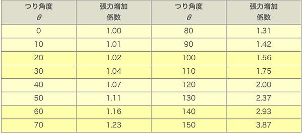 つり角度の影響表
