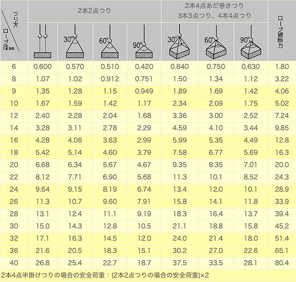 6×24O/O A種安全荷重(安全係数:6)表