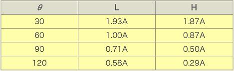 つり角度簡易測定法表