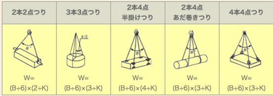 玉掛索の安全荷重表2