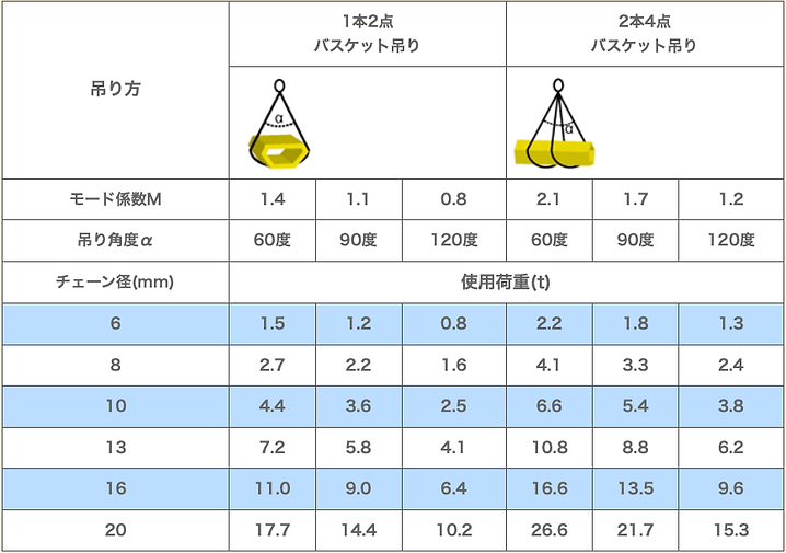 吊り方による使用荷重限度一覧表4.png