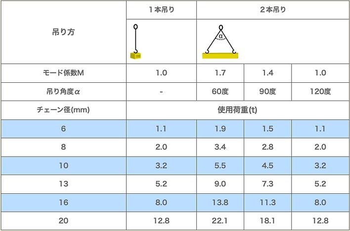吊り方による使用荷重限度一覧表 .png
