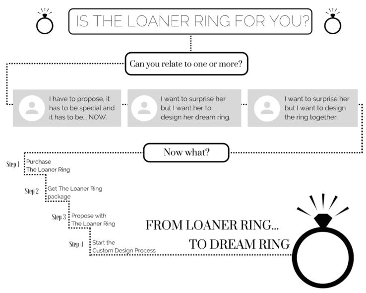 Loaner Ring Program