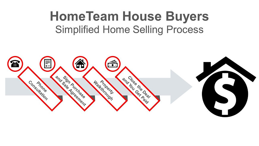 Our Process Flow Chart - HTHB - Revised.
