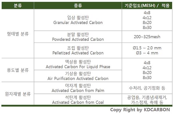 활성탄 분류.PNG