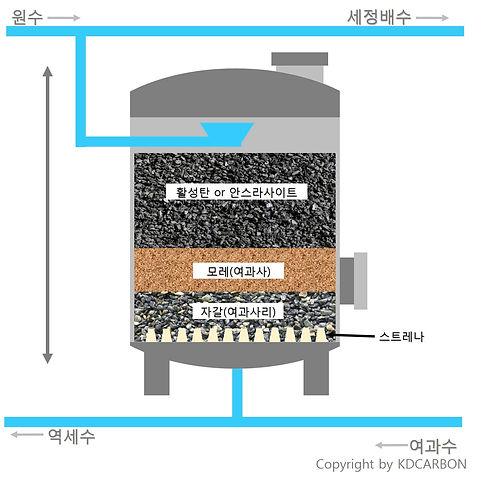 활성탄 탱크.jpg