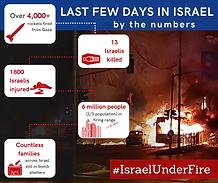 Israel by numbers.png
