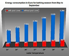 how to save money with a pool cover spain